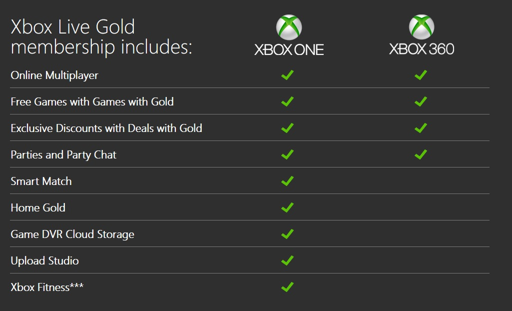 Advantages Of An Xbox Live Gold Membership Best Buy Blog