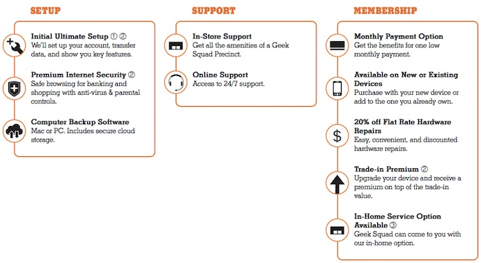 Geeksquad Membership program benefits.jpg