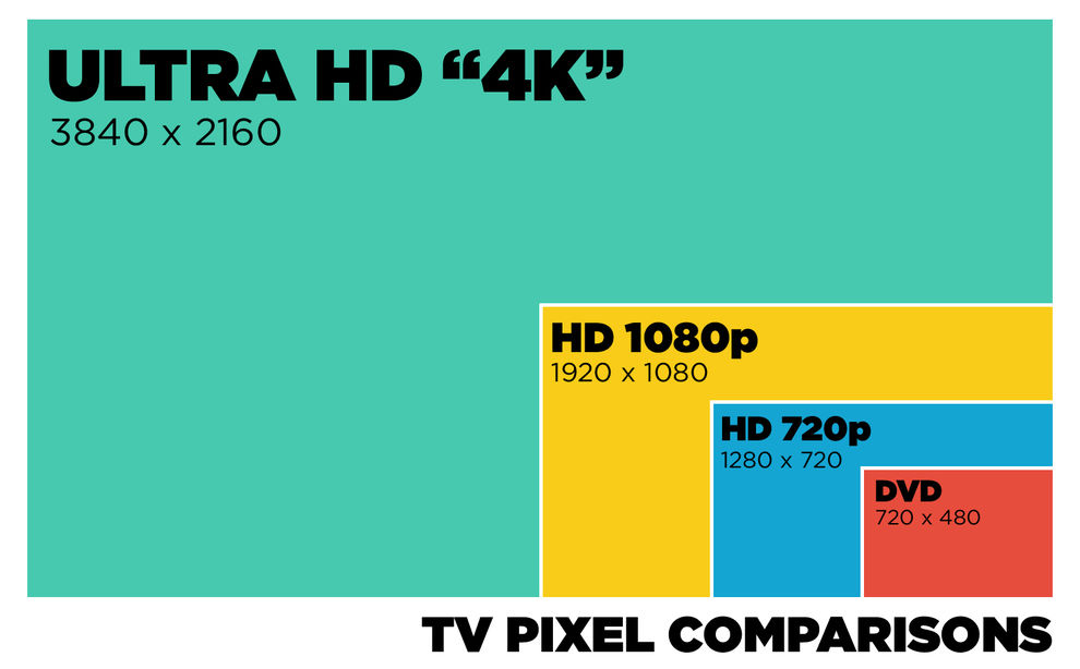 Resolution Comparison for 4k, HD 1080p, HD 720p and DVD (TV Pixel Comparison)