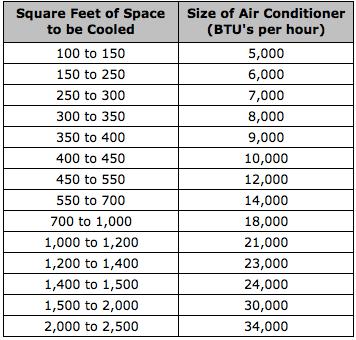 BTU Chart to size portable AC