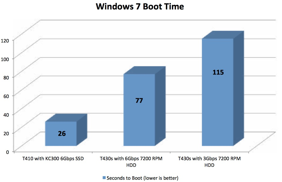 This comparison of PC boot times from Kingston uses Windows 7, but you get the idea: SSDs are MUCH faster than HDDs
