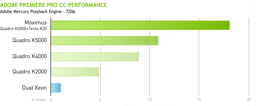 This graphic from NVIDIA shows how GPU acceleration can boost the performance of supported applications