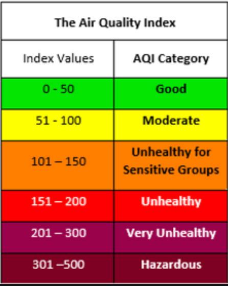 air quality index canada