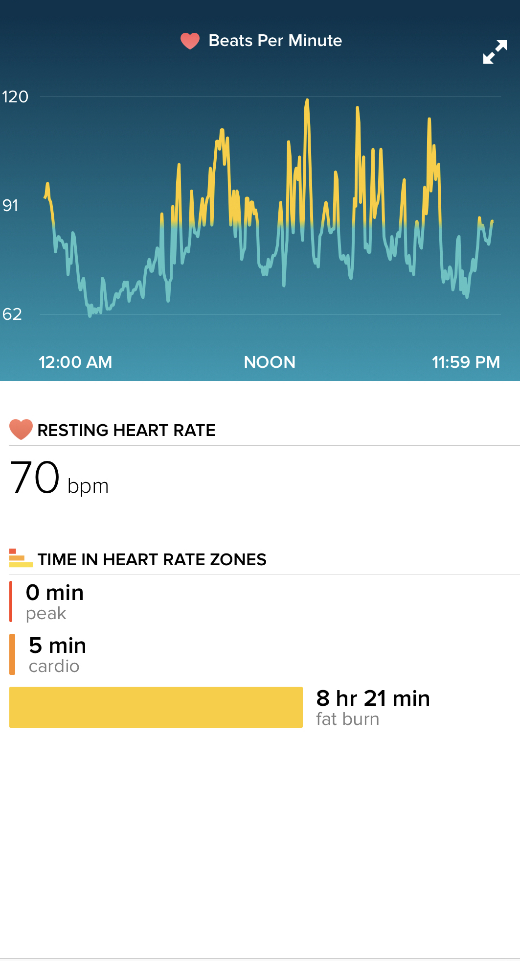 New Year Eve heart rate tracking