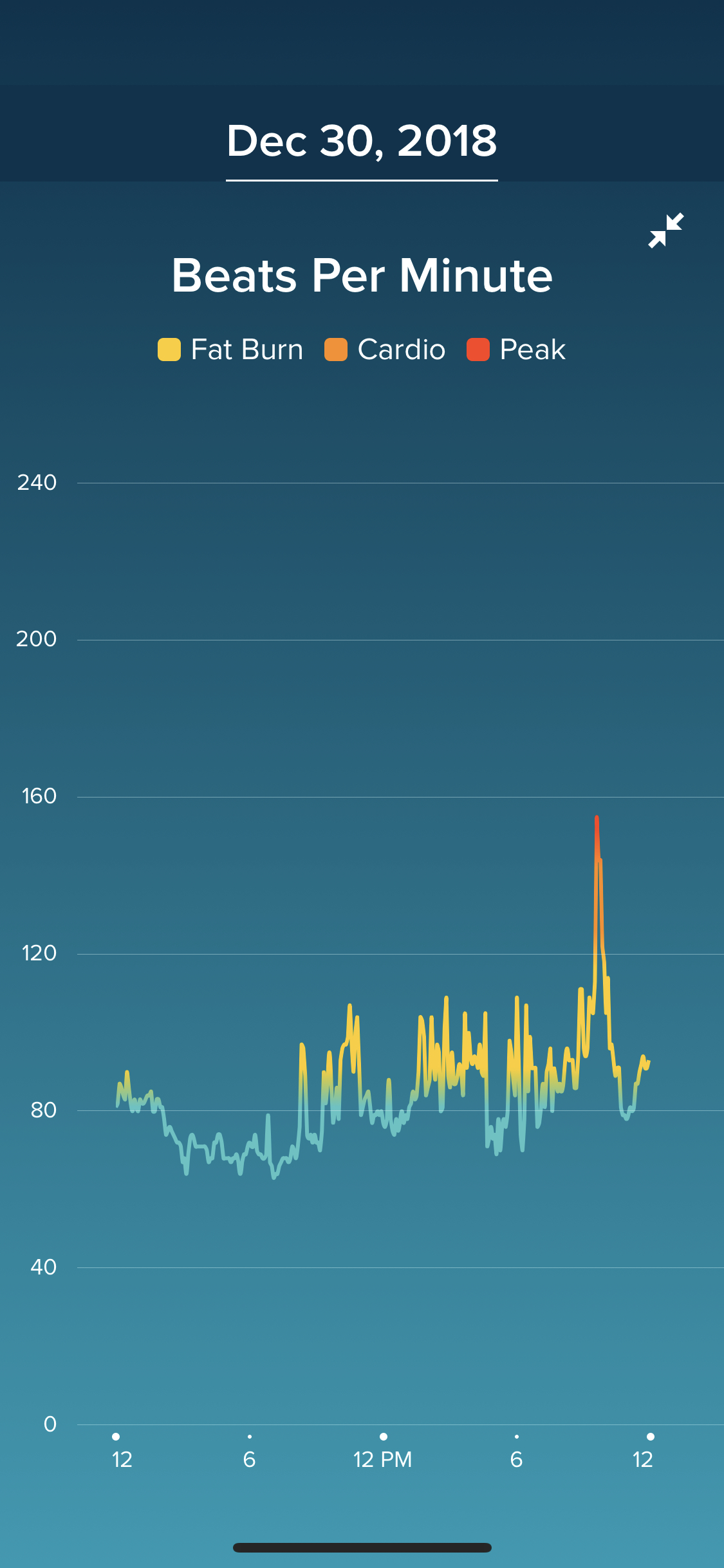 Portland heart rate tracking