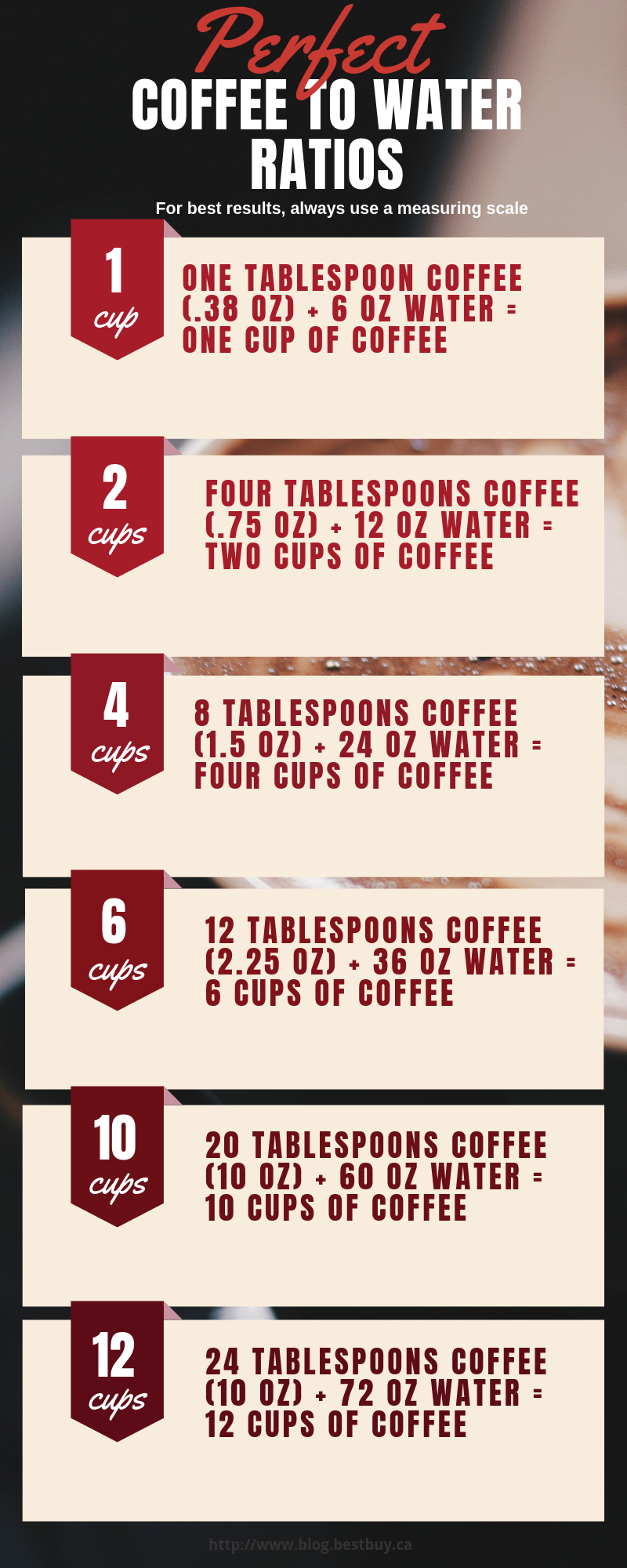 Coffee to water Ratios how to make the perfect cup of coffee
