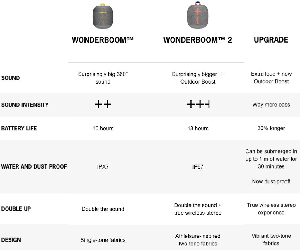 UE Wonderboom 2 review